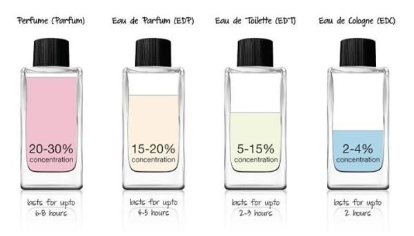 mức độ lưu hương của nước hoa